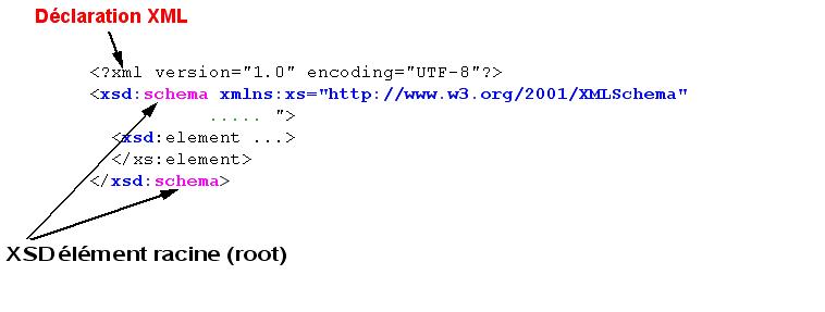Index of guidestiehtmlxml schema xml schema 2g publicscrutiny Gallery