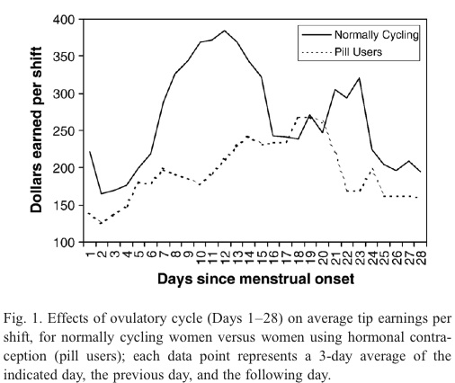 Fig. 1.           Effects of ovulatory cycle (Days 1–28) on average tip earnings           per shift, for normally cycling women versus women using           hormonal contra- ception (pill users); each data point           represents a 3-day average of the indicated day, the previous           day, and the following day.
