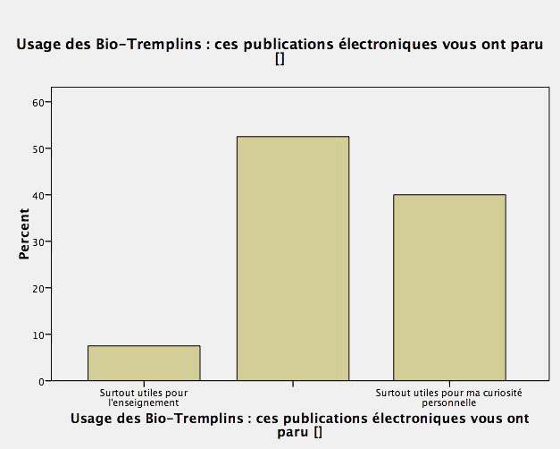 http://tecfa.unige.ch/perso/lombardf/bist/bio-tremplins/quest-010/bio-tremplin-enquete10-curiosite.jpg