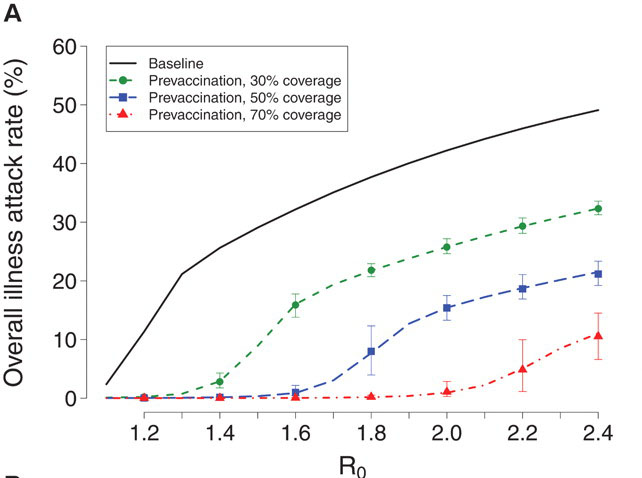 Fig. 4 Simulated effect of prevaccination with a homologously and a heterologously matched pandemic influenza vaccine at different values of R0 and coverage for the United States. (A) Overall illness attack rates for homologous vaccine. Lines indicate the average illness attack rate over five simulations of Los Angeles County for each value of R0 with the vaccine efficacies summarized in table S9. The 95% error bars indicate the empirical confidence intervals for 100 simulations where the vaccine efficacy parameters are chosen randomly within 15% of their estimated values. (B) Epidemic curves at R0 = 1.6 with homologous vaccine. (C) Overall illness attack rates with a heterologous vaccine and 95% error bars indicating the empirical confidence intervals when varying the vaccine efficacy parameters. (D) Epidemic curves at R0 = 1.6 with heterologous vaccine.,,