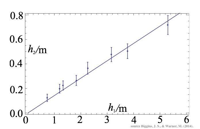 la        hauteur atteinte par la boucle (h2) de la chaine est        proportionnelle à la hauteur de chute h1.
